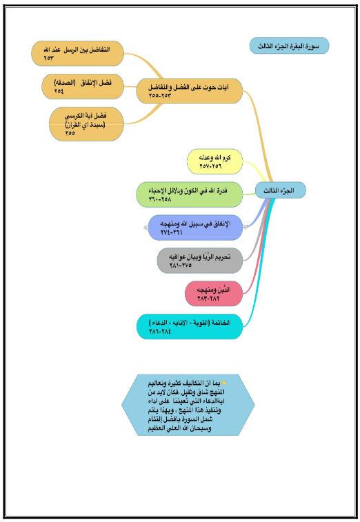 تقوية حفظ القرآن باستخدام الخرائط الذهنية والجداول الموضحة لها 666236827.jpg