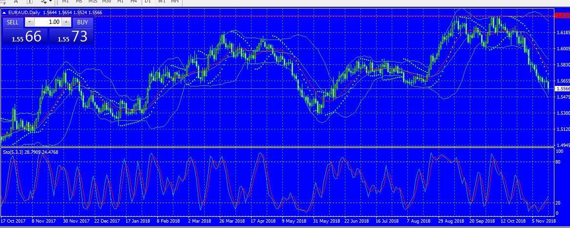 نقاش بين التجار لتحركات العملات والتوقع للحركة المستقبلية بين الهبوط والصعود لشهر 11 15.11.2018 443