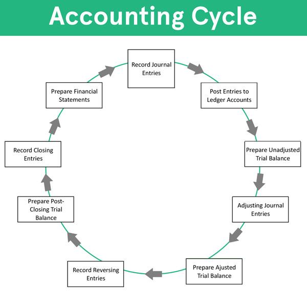 خطوة بخطوة لانشاء وتصميم نظام محاسبة مالية بالفجوال بيسك6 ..مقال2_تحليل النظم  279528490