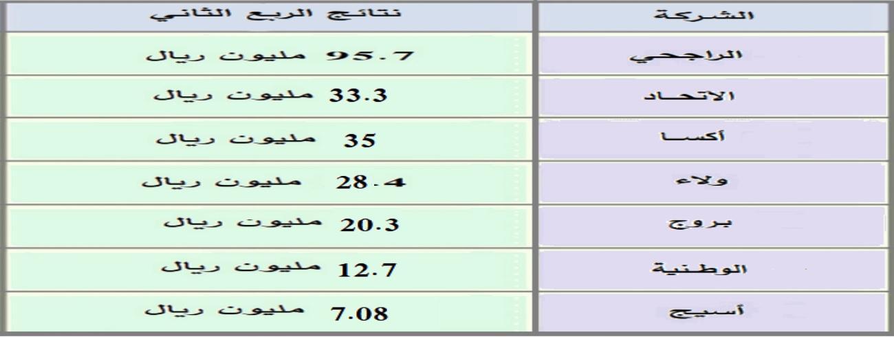 رد: باقة ســــــ  لنهاية الأسبوع 5% - 10% بشرط