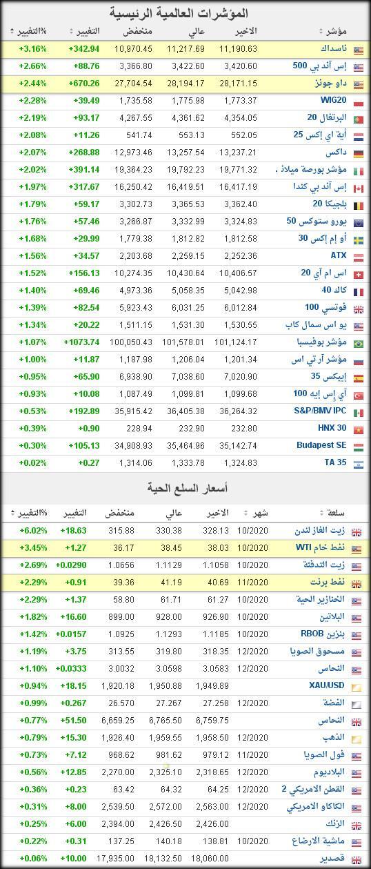 الأعلى بنسبة الصعود بالمية من سعر القيمة الدفترية لشركات السوق السعودي نادي خبراء المال