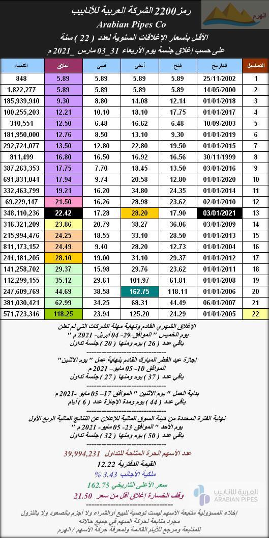 الأقل بأسعار الإغلاقات السنوية رمز2200 شركة أنابيب العربية