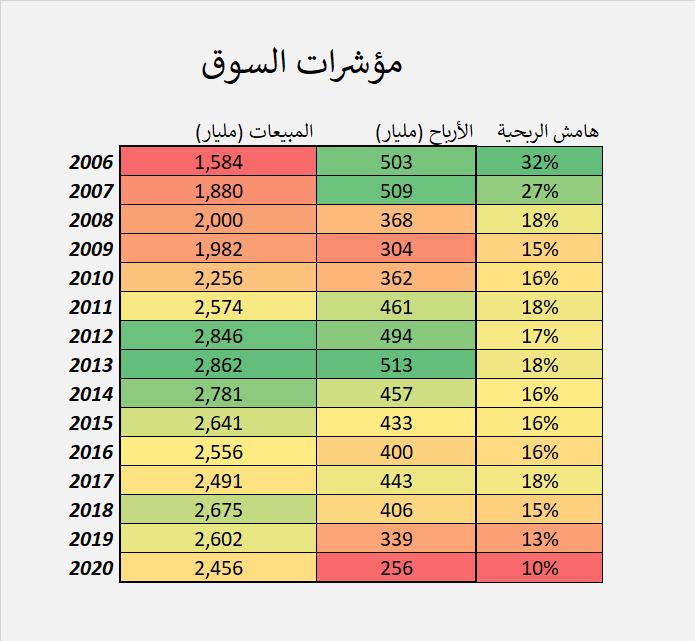 مكرر ربحية السوق خلال ال20 سنة الماضية