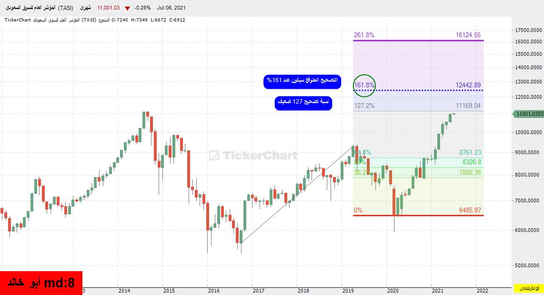 رد: السوق يستهدف 12400 حسب النموذج على الشارت